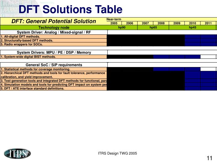 DFT Solutions Table