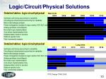 logic circuit physical solutions