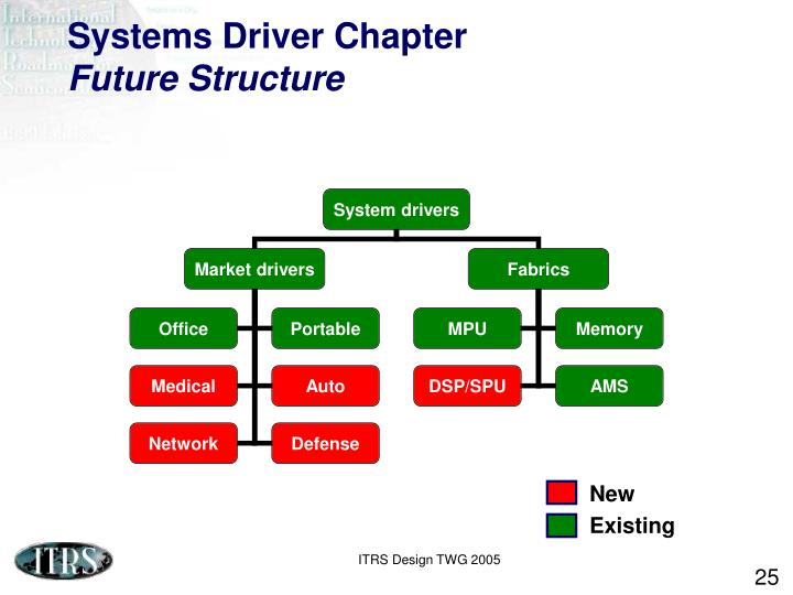 Systems Driver Chapter