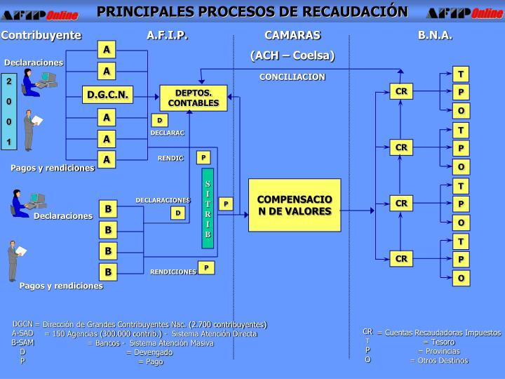 PRINCIPALES PROCESOS DE RECAUDACIÓN