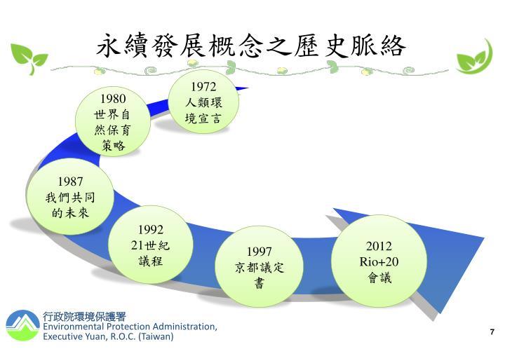 永續發展概念之歷史脈絡