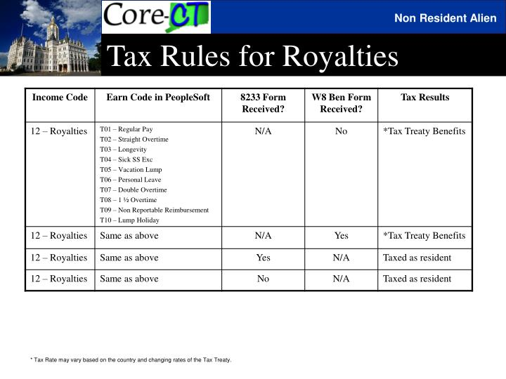 Tax Rules for Royalties