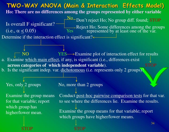 Ho: There are no differences among the groups represented by either variable