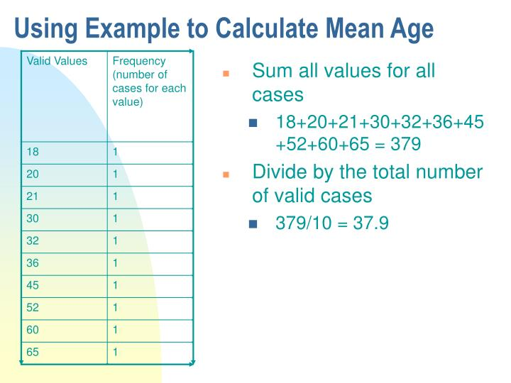 Using Example to Calculate Mean Age
