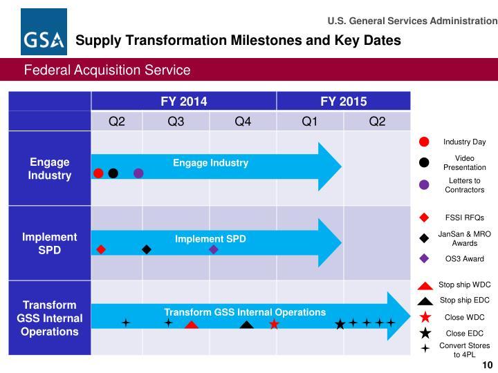 Supply Transformation Milestones and Key Dates