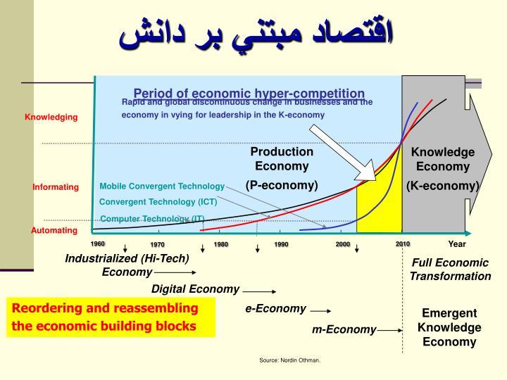 اقتصاد مبتني بر دانش