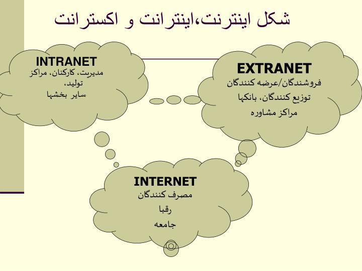 شکل اينترنت،اينترانت و اکسترانت