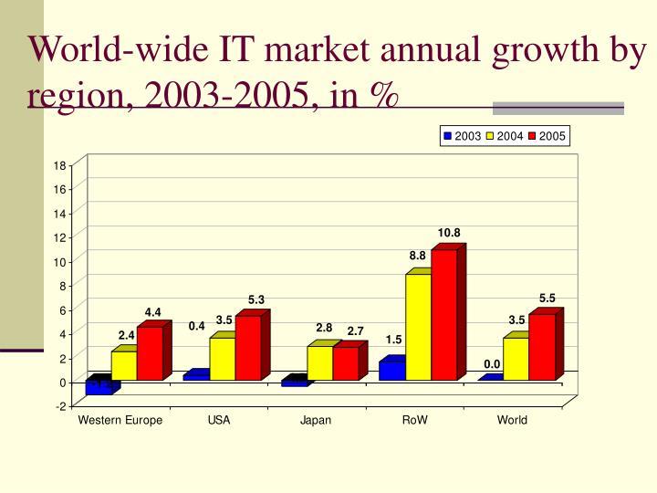 World-wide IT market annual growth by region, 2003-2005, in %