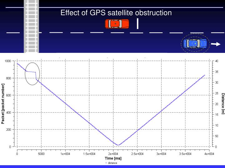 Effect of GPS satellite obstruction