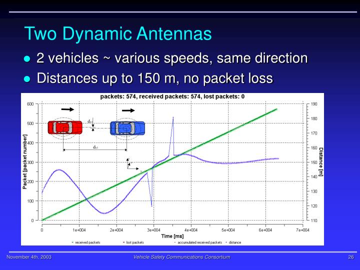 Two Dynamic Antennas