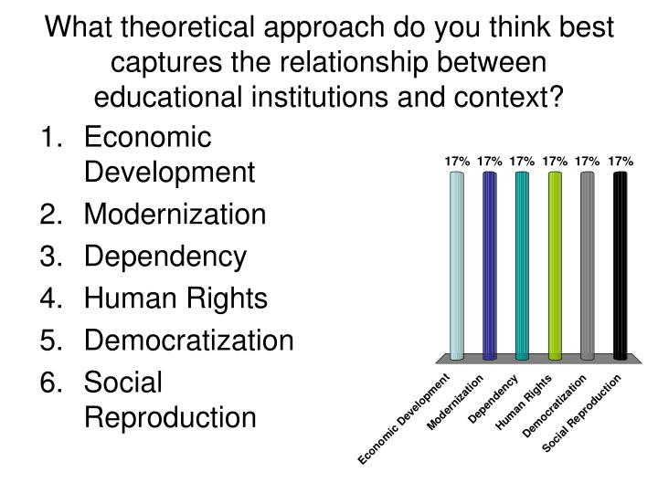 What theoretical approach do you think best captures the relationship between educational institutions and context?