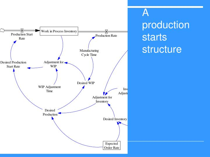 A production starts structure