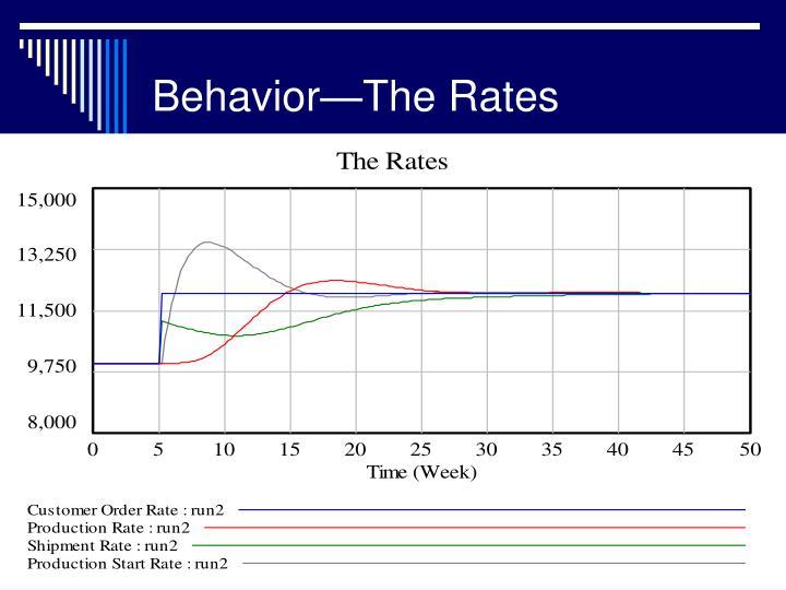 Behavior—The Rates