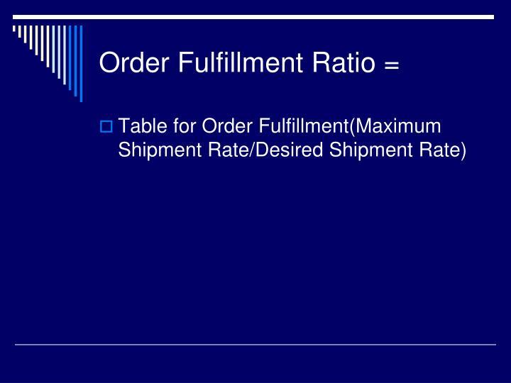 Order Fulfillment Ratio =