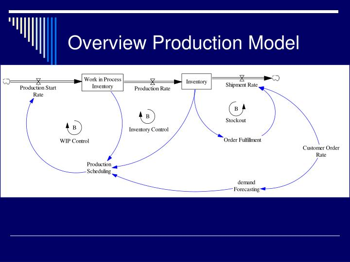Overview Production Model