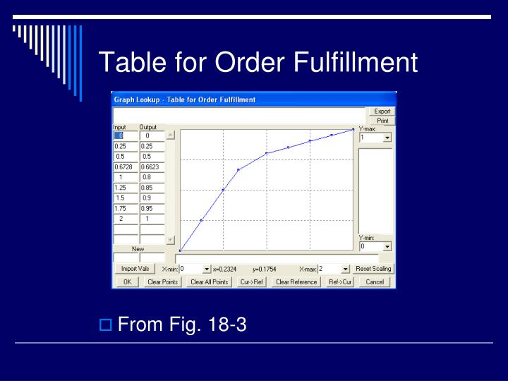 Table for Order Fulfillment