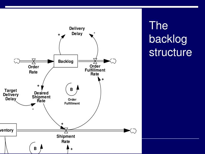 The backlog structure
