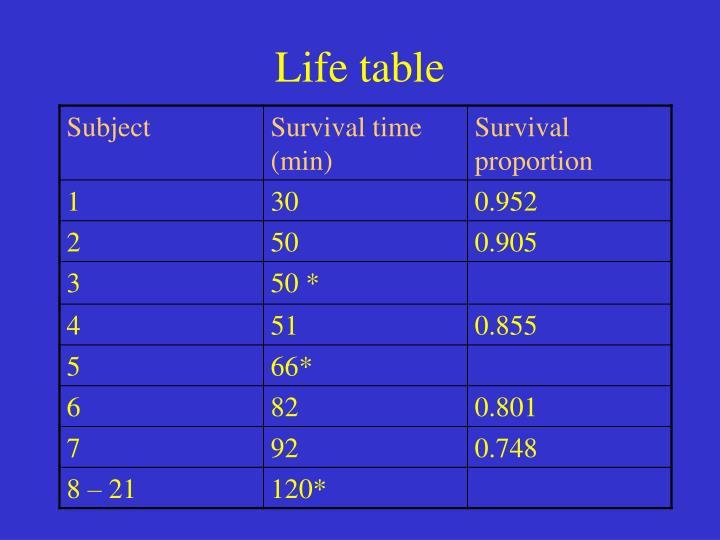 Life table