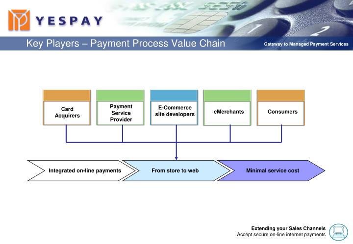 Key players payment process value chain