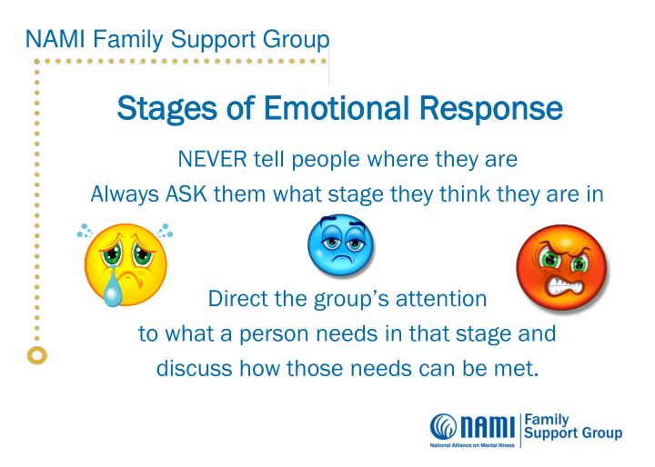 Stages of Emotional Response
