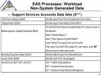 eas processes workload non system generated data2