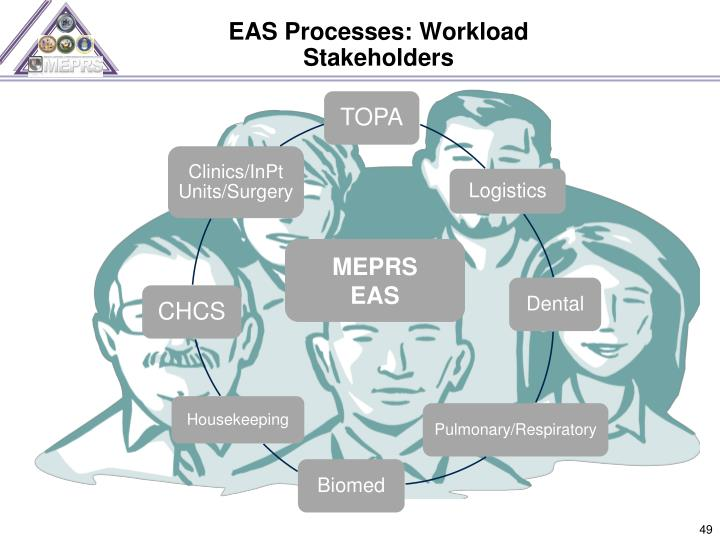 EAS Processes: Workload
