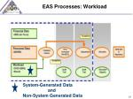 eas processes workload