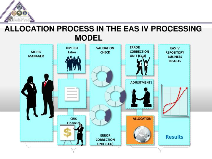 ALLOCATION PROCESS IN THE EAS IV