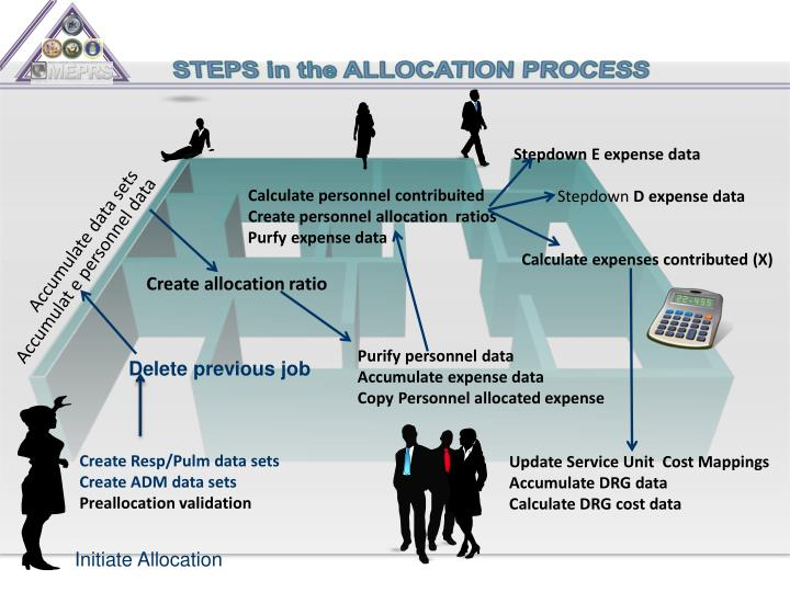 STEPS in the ALLOCATION PROCESS