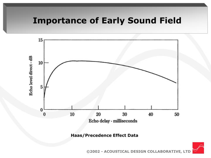Importance of Early Sound Field
