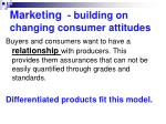 marketing building on changing consumer attitudes