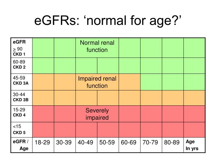 eGFRs: 'normal for age?'