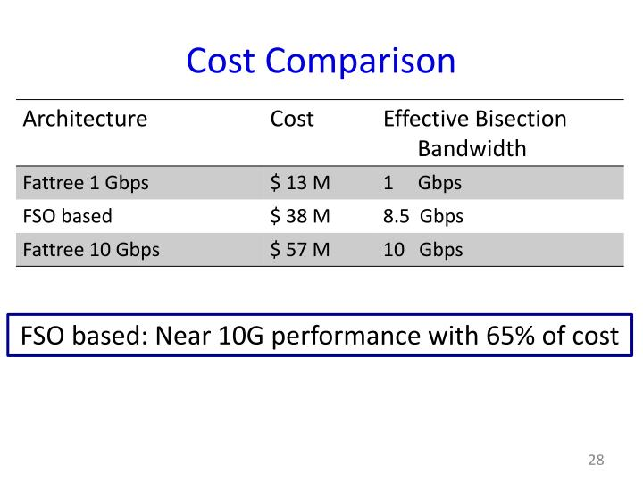 Cost Comparison