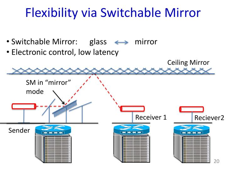 Flexibility via Switchable Mirror