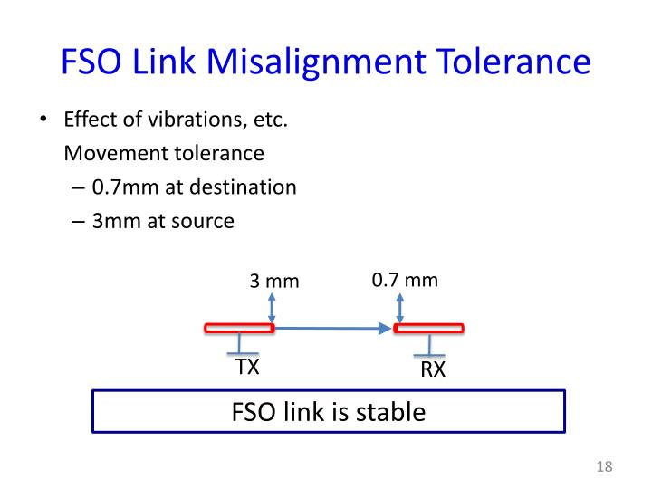 FSO Link Misalignment Tolerance