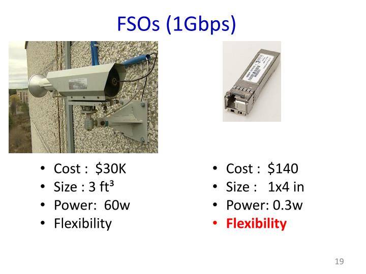 FSOs (1Gbps)