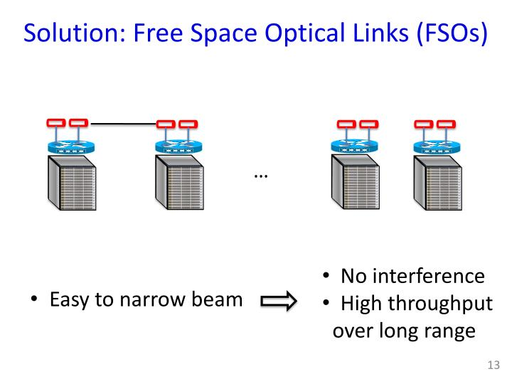 Solution: Free Space Optical Links (FSOs)