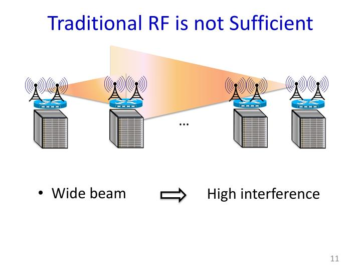 Traditional RF is not Sufficient