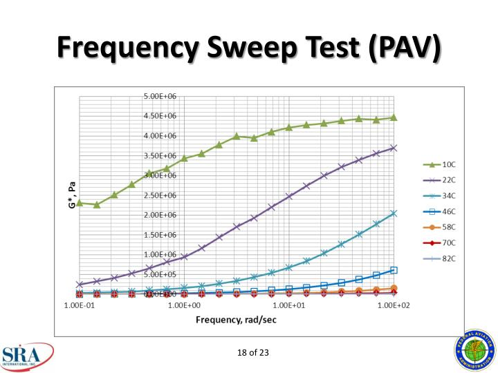 Frequency Sweep Test (PAV)