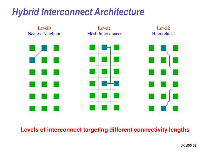 Hybrid Interconnect Architecture