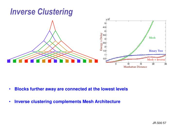 Inverse Clustering