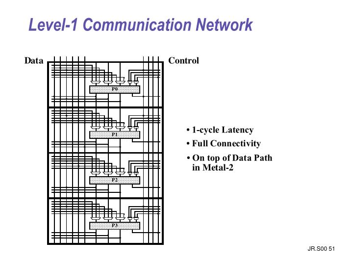 Level-1 Communication Network