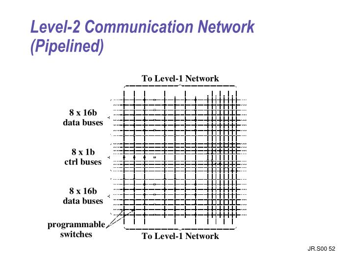 Level-2 Communication Network (Pipelined)