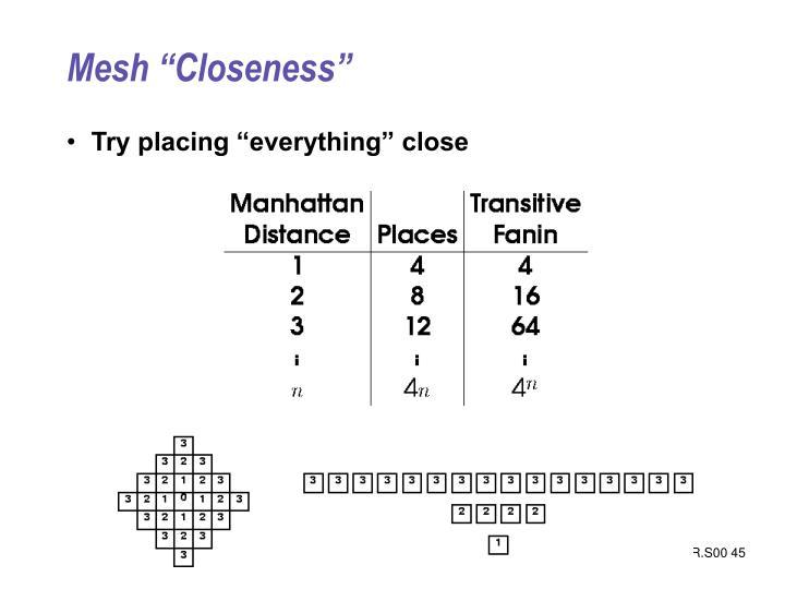 "Mesh ""Closeness"""