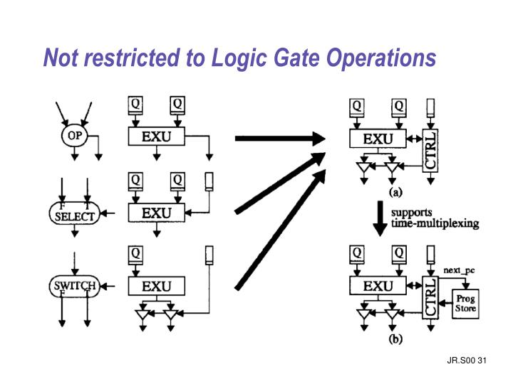 Not restricted to Logic Gate Operations