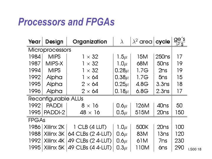 Processors and FPGAs