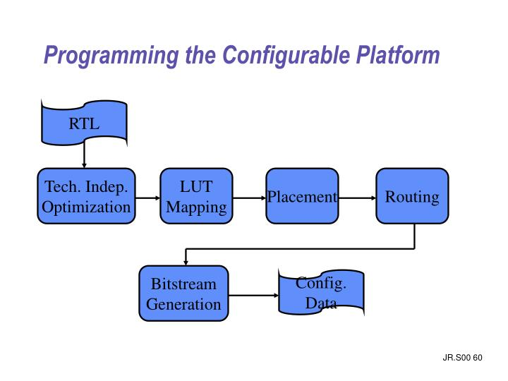 Programming the Configurable Platform