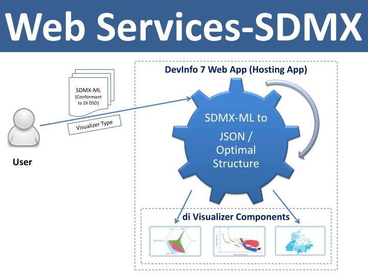 Web Services-SDMX
