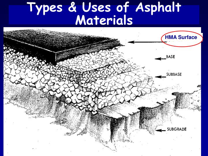Types uses of asphalt materials