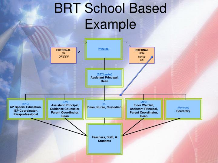 BRT School Based Example